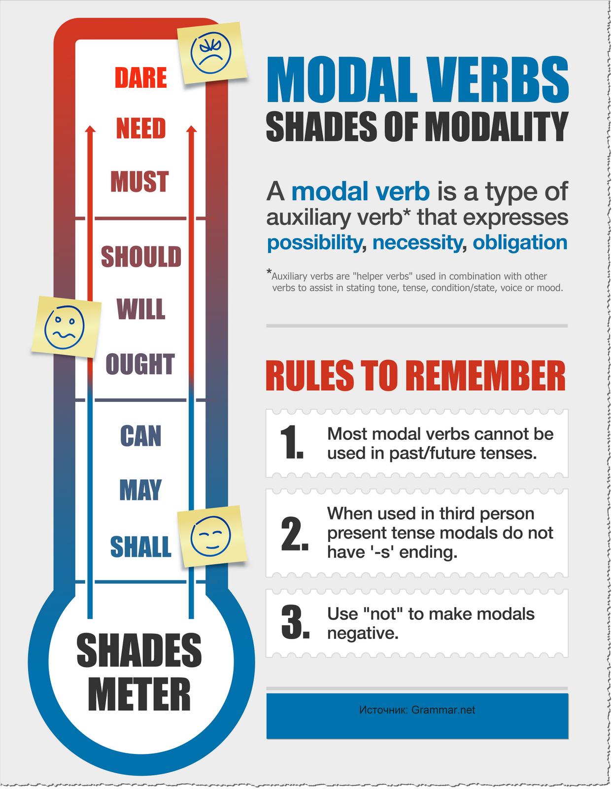 Переводчик на английский язык употребляя модальные глаголы