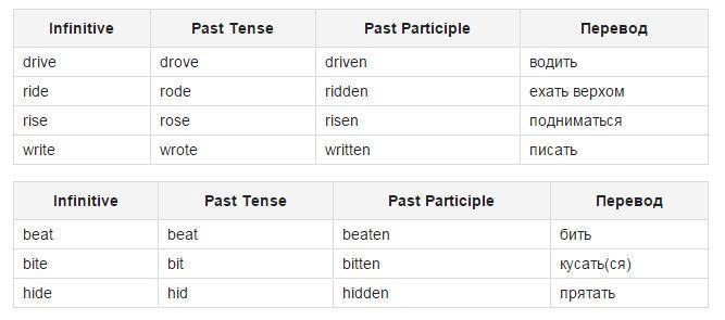 glagol uchit' na angliyskom