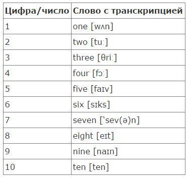 цифры на английском языке слушать