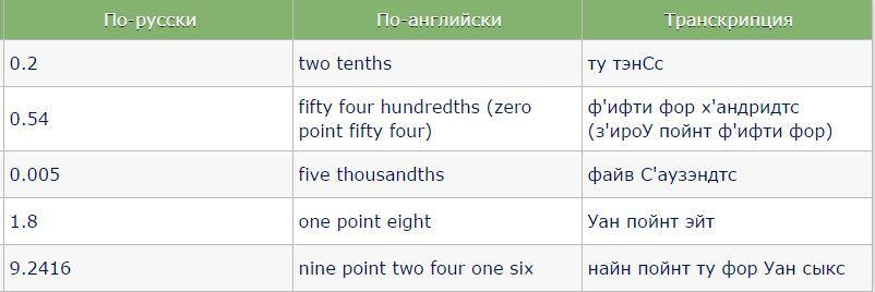 tsifry na angliyskom yazyke s proiznosheniyem