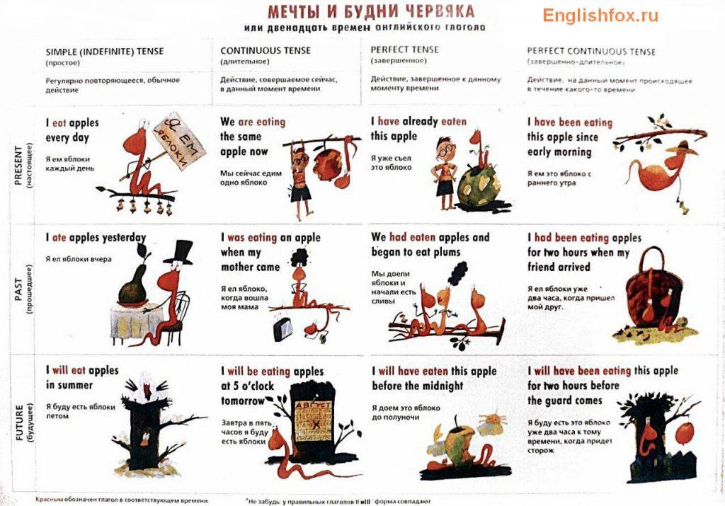 uroki angliyskogo vremena