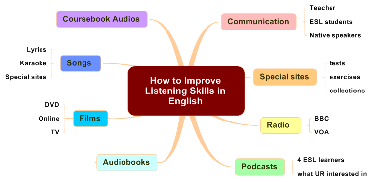 an analysis of the communicative skills in modern society