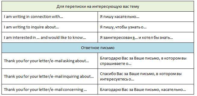 письмо на английском языке с целью знакомства
