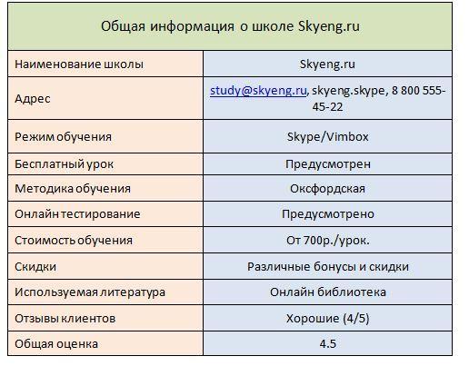 Описание школы Skyeng.ru