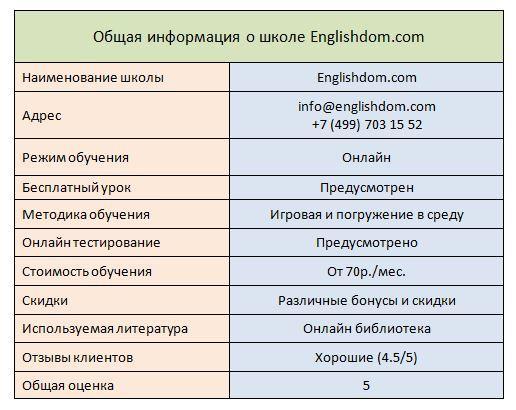 Обзор школы английского Englishdom.com