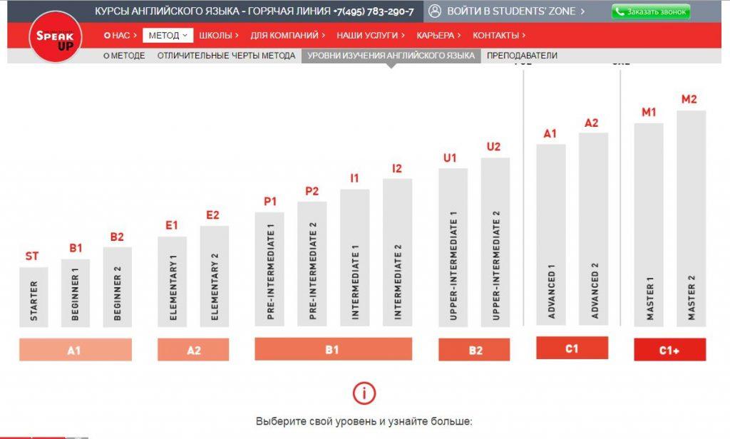 Обзор школы английского Spk-up.ru