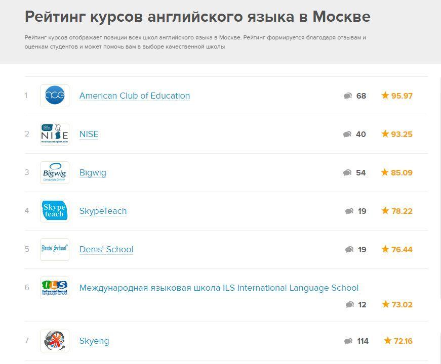 Отзывы о школе Skyeng.ru