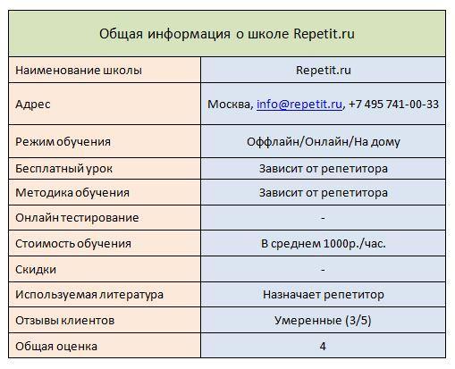 Школа английского Repetit.ru