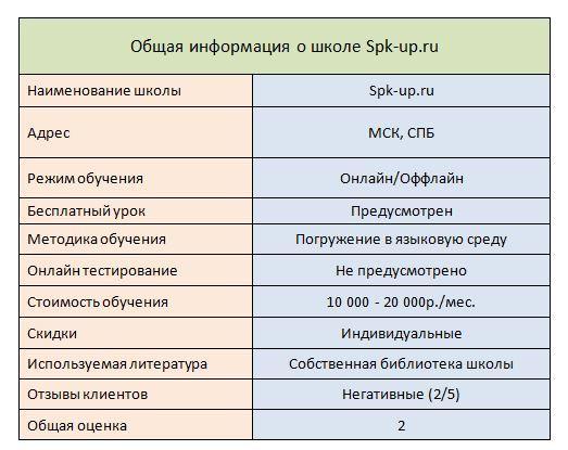 Speak-Up-Summary