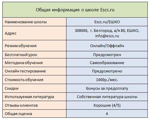 Summary-ESHKO