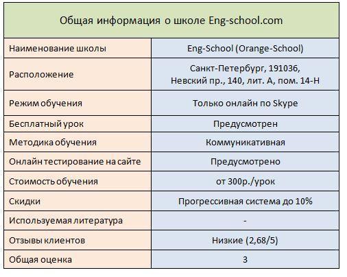 Summary-Eng-School