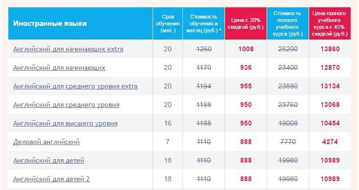 Цена обучения в Escc.ru