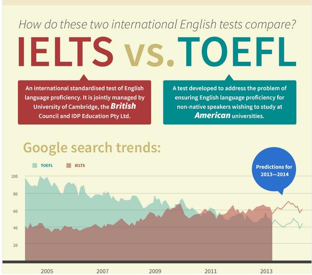 Что такое IELTS?