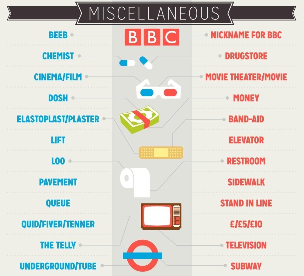 Чем отличаются американский и британский английский?