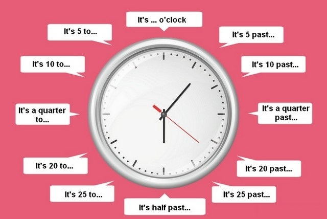 Время в английском языке часы правила