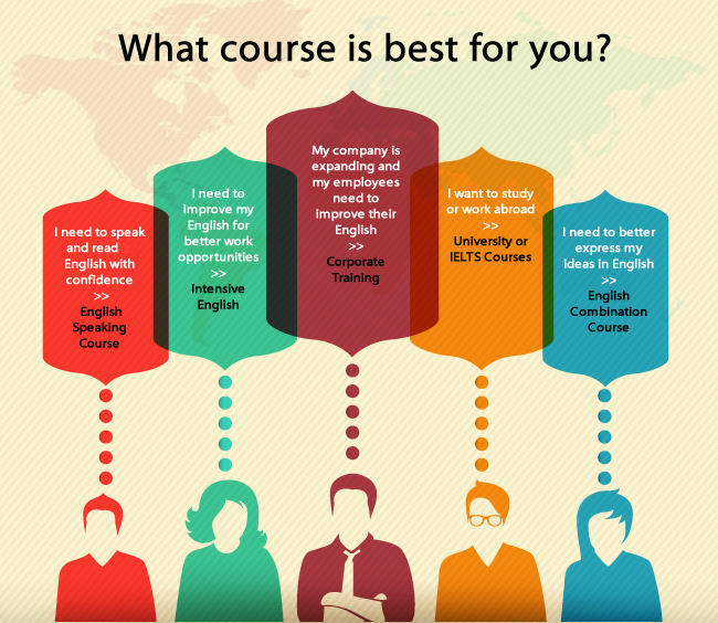 can do my english coursework Our myenglishlab components can replace your traditional pearson workbook, helping you get more from your course with over 250 titles to choose from, there are myenglishlab course components for almost all of our general english, business english, exam preparation and skills courses.