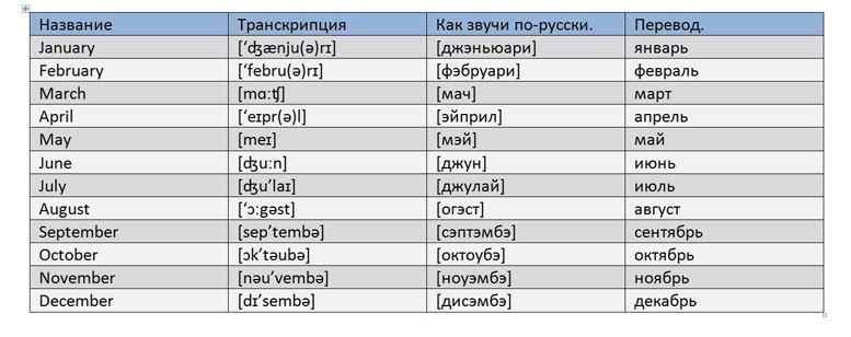 История появления и произношение месяцев по-английски