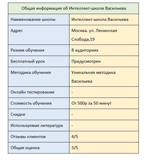 Интеллект-школа Васильева предлагает обучение в режиме В аудиториях