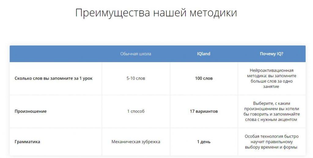 Цена обучения в школе Интеллект-школа Васильева: От 500 руб/час