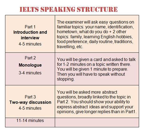 Как успешно сдать IELTS Speaking?