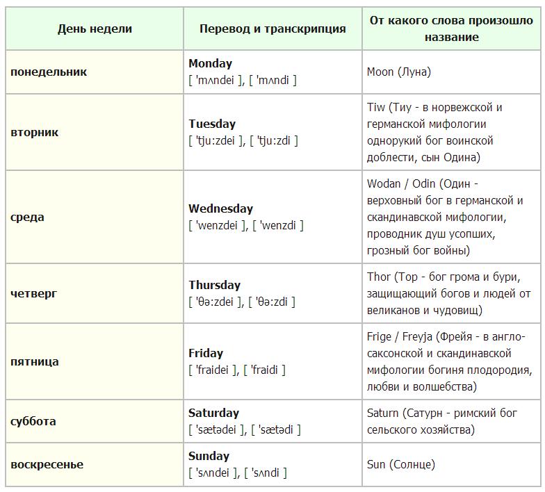 Правописание и использование дней недели на английском