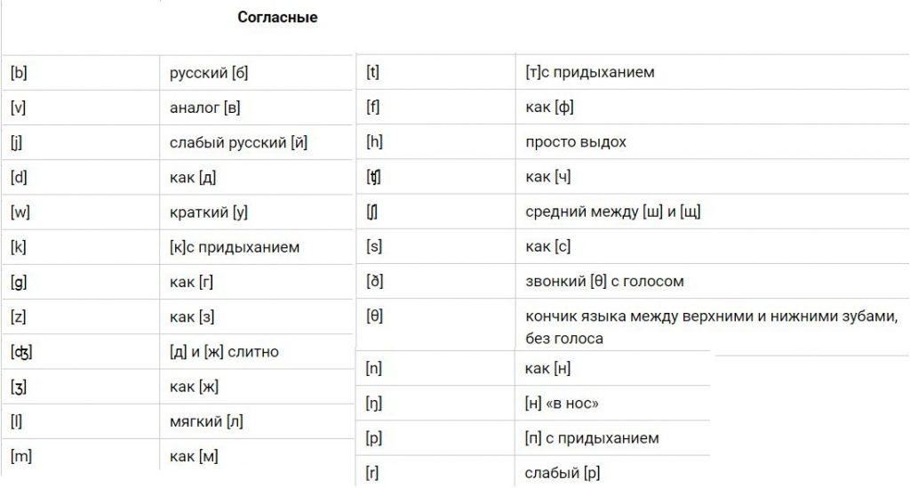 Как правильно учить произношение английских букв и звуков?