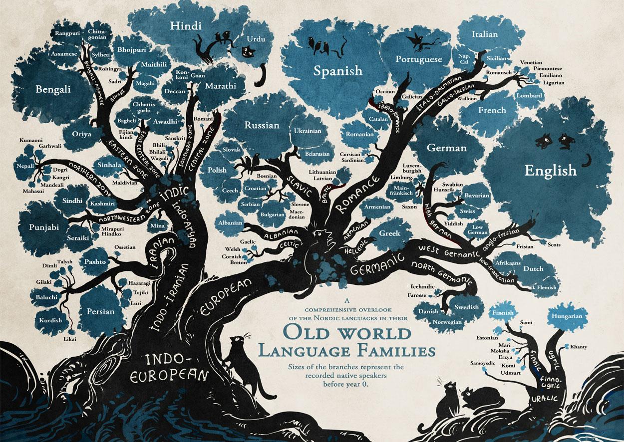 История английского