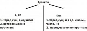 Артикли в английском языке таблица