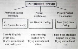 Схема present с примерами