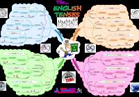 времена в английском