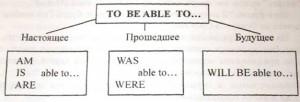 Модальные глаголы и их эквиваленты - 🇬🇧 Английский Язык
