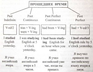 Английский язык прошедшее время