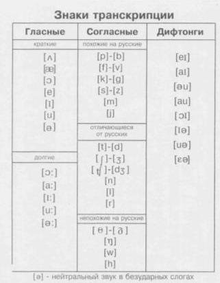 знаки транскрипции английского