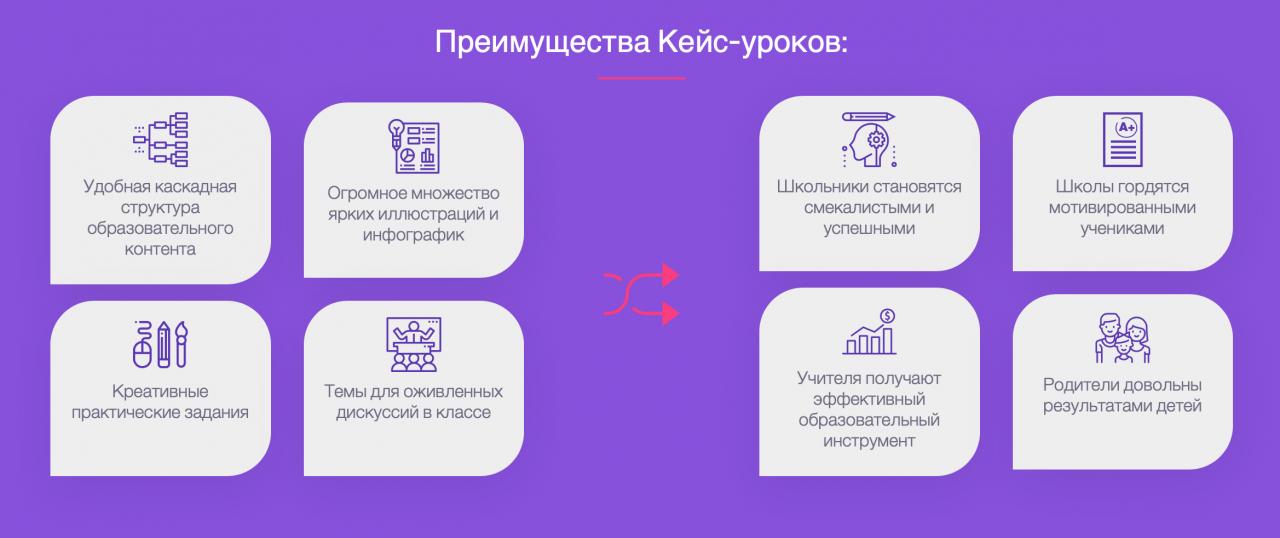 Цена обучения в школе ЕдуКурсес: 999 рублей/кейс